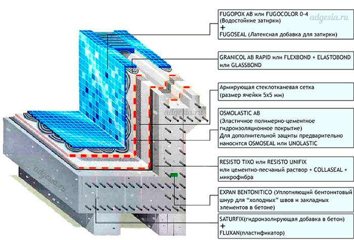 Техкарта гидроизоляция бассейна кабель спиральный полиуретановый pvc/pur-3 1.5 l 300 мм чёрный